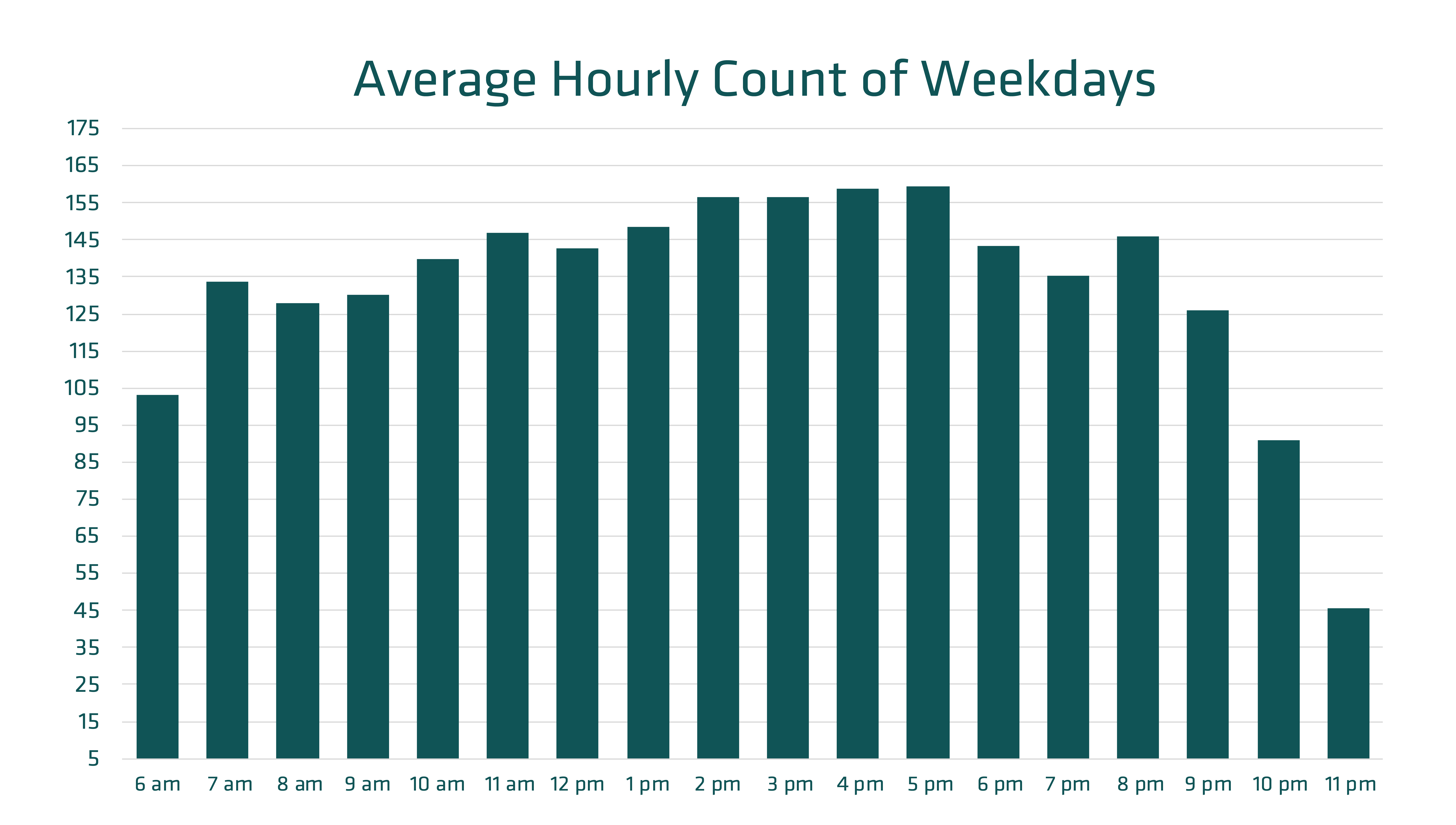Average Hourly Count of Weekdays