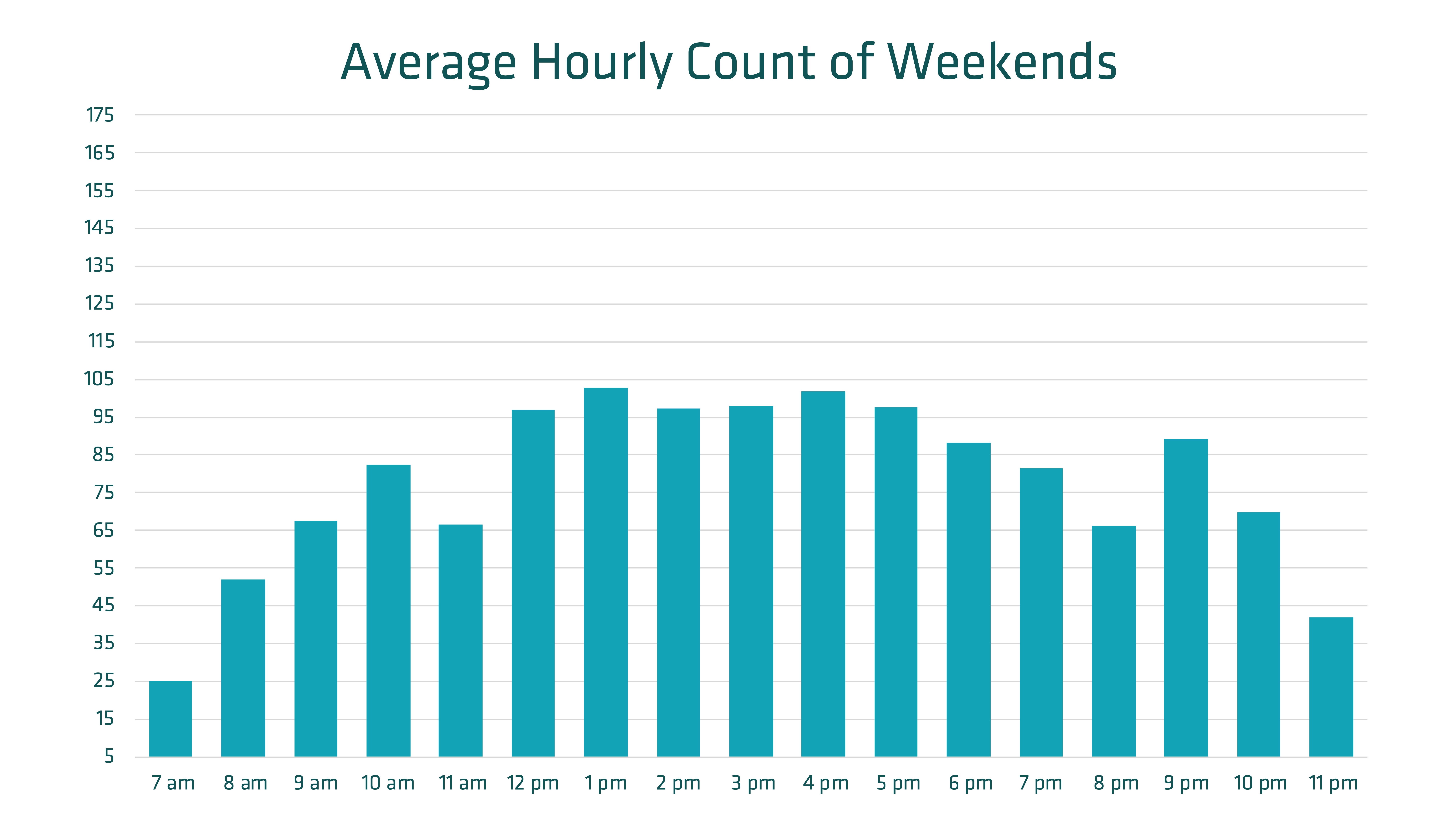 Average Hourly Count of Weekends